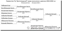 Таблица финального этапа Первенства ТЦД
