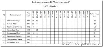 Rank TCD 2003