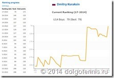 TE-Dmitry Kuraksin-2014 Ranking 2