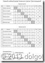 Итоговая таблица Первого Клубного Турнира по большому теннису в Долгопрудном.