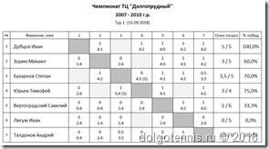 Таблица Первого Тура