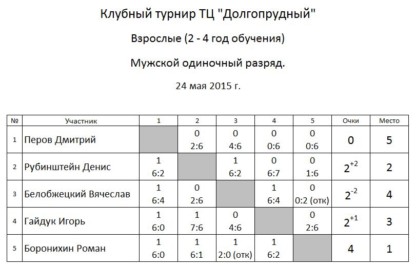 Tourn 24.05.15 m