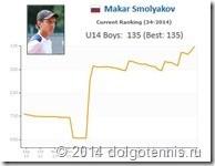 Динамика рейтинга Макара Смолякова в 2014 году.