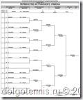 Турнирная таблица Первенства Истринского района