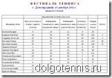 Фестиваль тенниса 7-8 лет