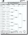 Таблица турнира Кубок Румянцево