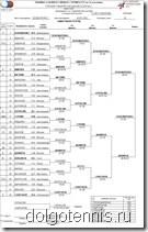Таблица турнира I категории РТТ в Санкт-Петербурге